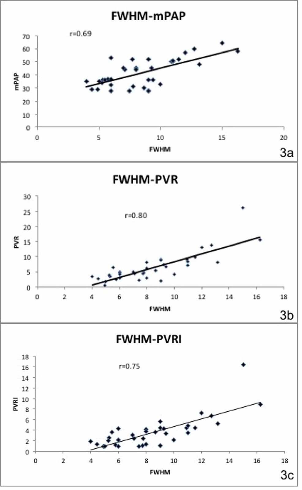 Full-width-at-half-maximum-(FWHM)-and-right-heart-catheterization-(RHC)-parameters.