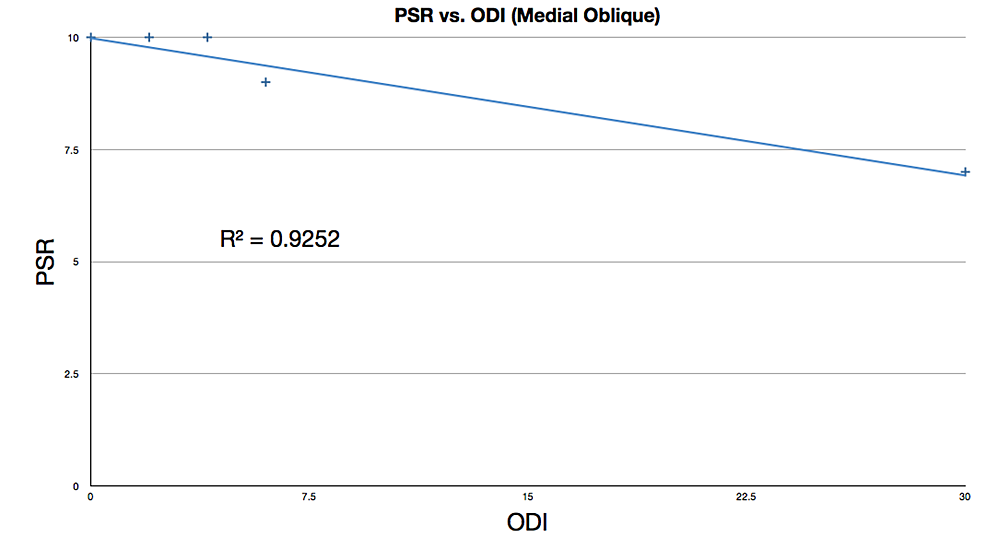 Linear-regression-fit-of-PSR-vs.-ODI-for-medial-oblique-procedure-patients