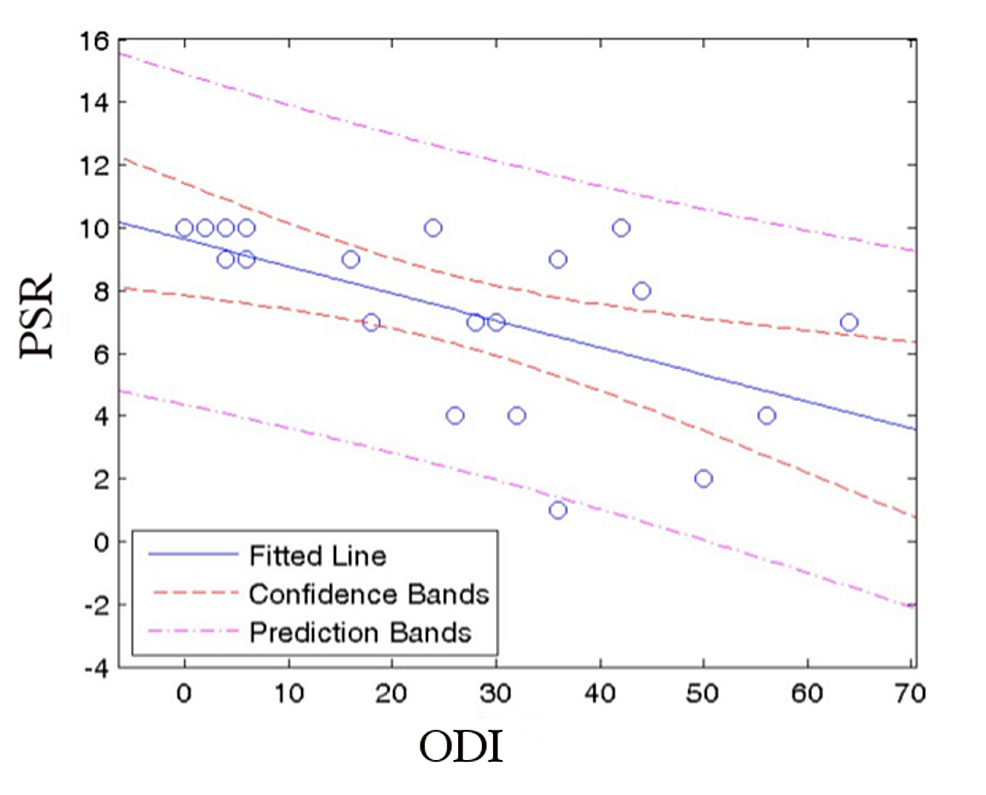 Linear-regression-fit-of-PSR-vs.-ODI-with-95%-confidence-and-prediction-bands