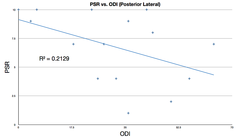 Linear-regression-fit-of-PSR-vs.-ODI-for-posterior-lateral-procedure-patients