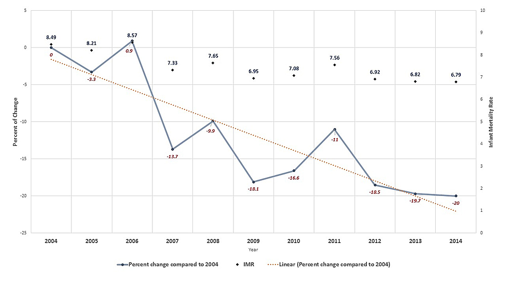 Percent-change-in-infant-mortality-in-Qatar-from-2004-to-2014