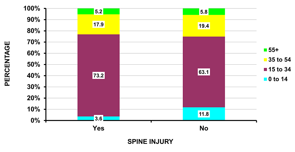 Age-groupings-for-those-with-and-without-spine-injury-due-to-firearms-(p-=-0.0001)