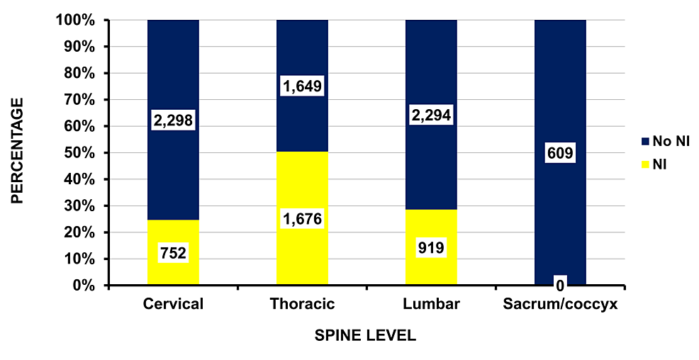 Differences-by-spine-level-with-or-without-neurologic-injury-(NI)-(p-=-0.0003-includes-sacrum/coccyx,-and-p-=-0.01-excludes-the-sacrum/coccyx).--The-estimated-numbers-are-given-in-each-cell.