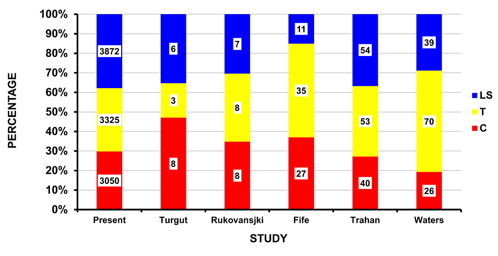 Location-of-spine-injury-due-to-firearms:--present-study-and-those-in-the-literature