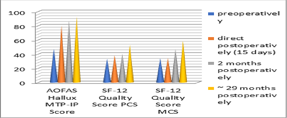 Results-of-the-AOFAS-Hallux-MTP-IP-and-SF-12-PCS-MCS-scores.