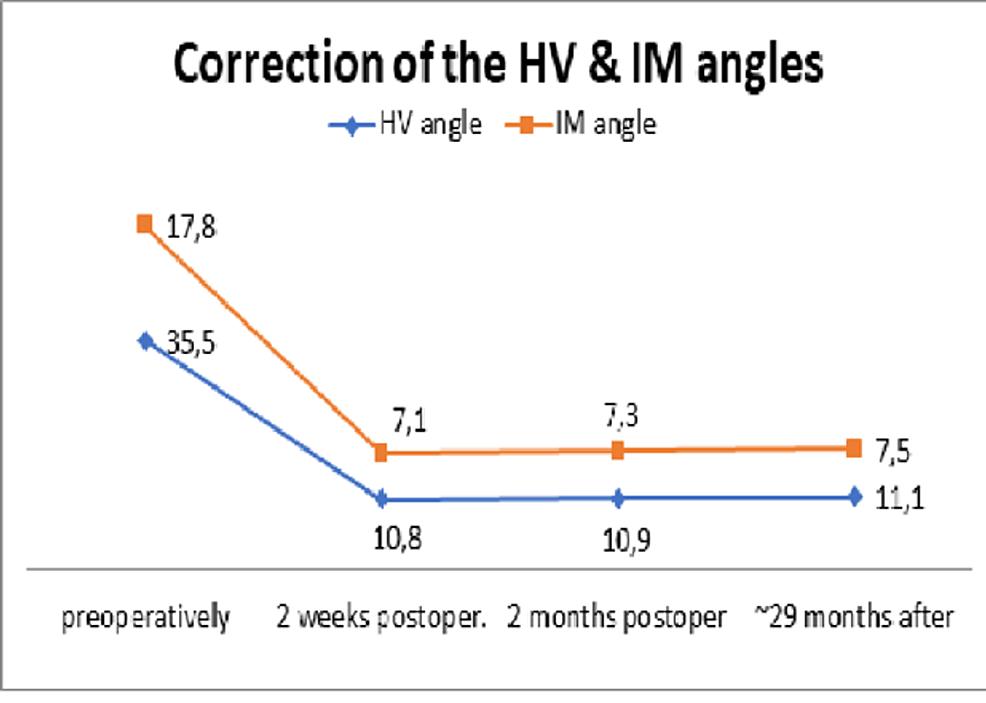 Diagram-of-correction-of-the-HVA-and-IMA.