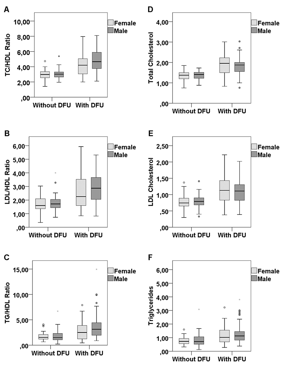Comparison-of-lipid-ratios-levels-between-patients-with-and-without-DFU-according-to-their-gender.