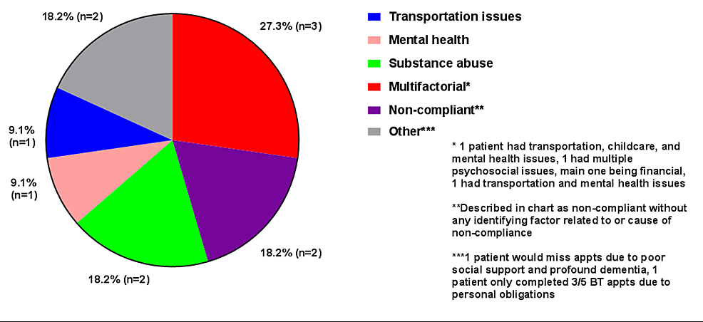 Non-compliance-and-psychosocial-factors-related-to-protracted-treatment.