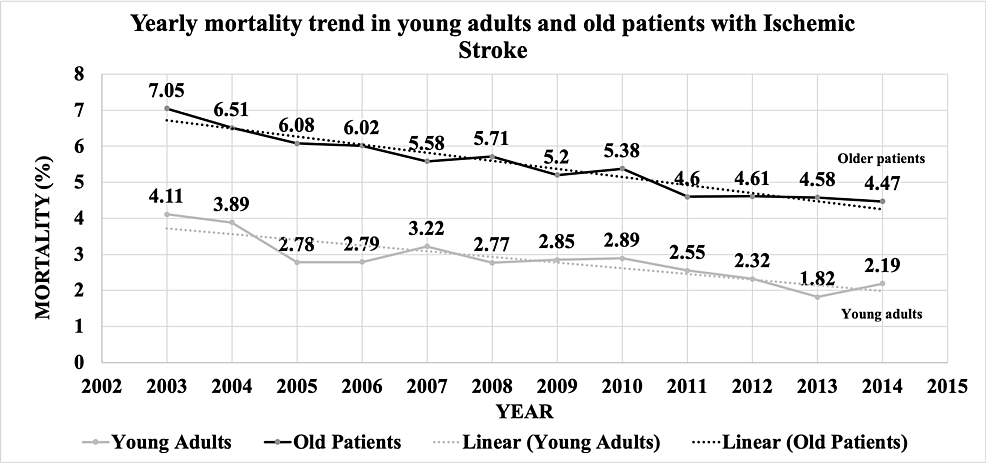Yearly-mortality-trend-in-young-adults-and-old-adults-with-AIS