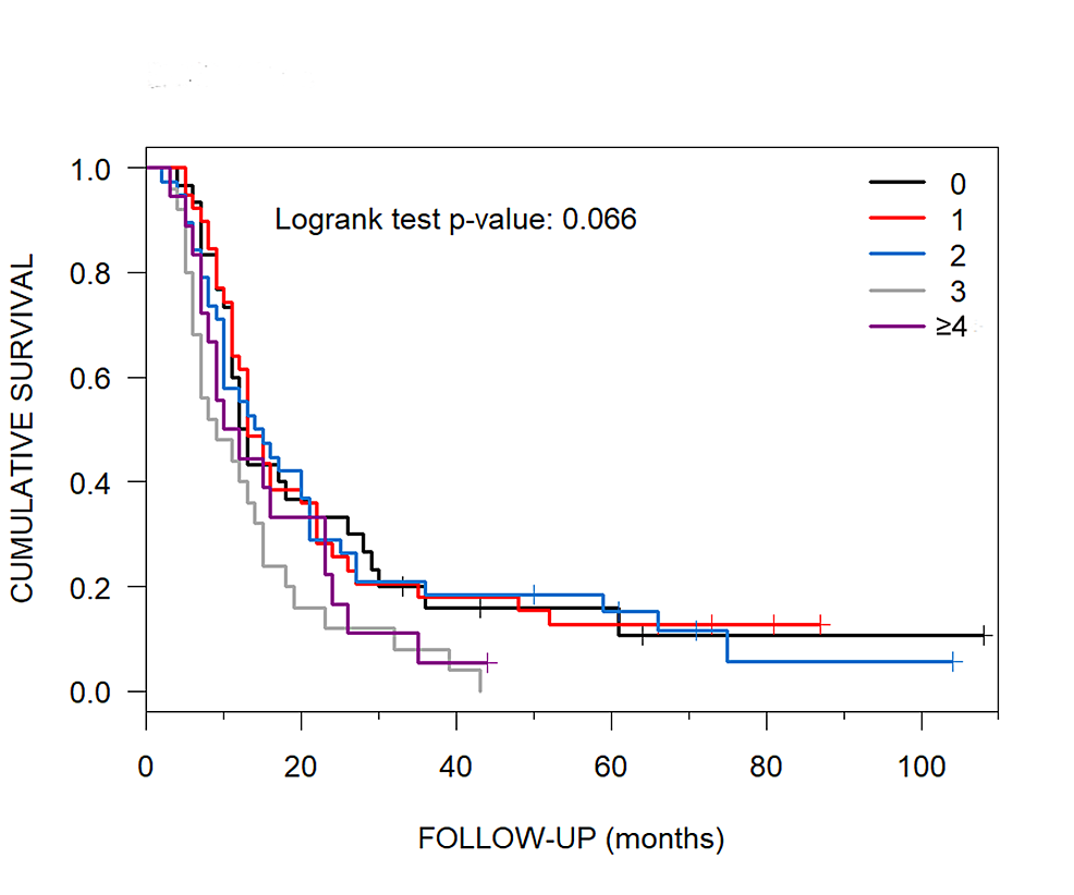 Median-Overall-Survival-of-Patients-with-0-to-≥-4-ECD-Sites