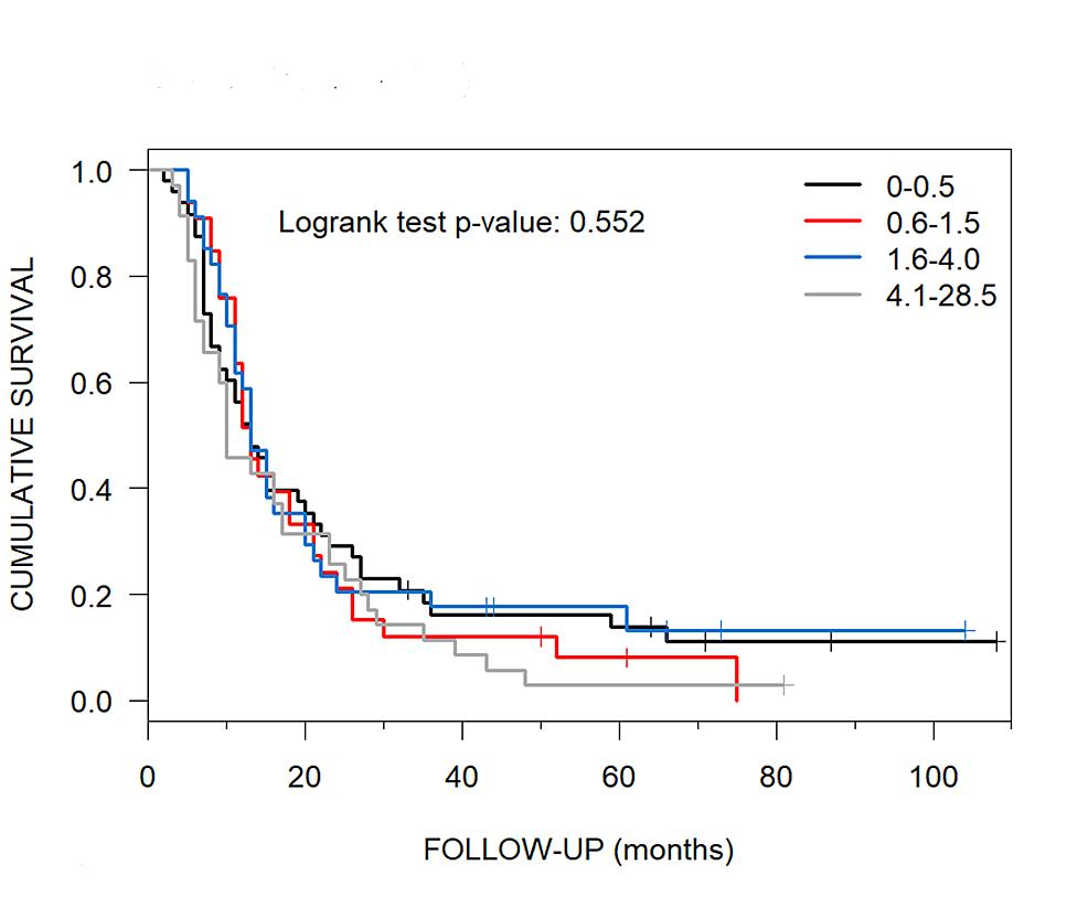 Median-Overall-Survival-of-each-Tumor-Volume-Quartile-at-CyberKnife-Radiosurgery