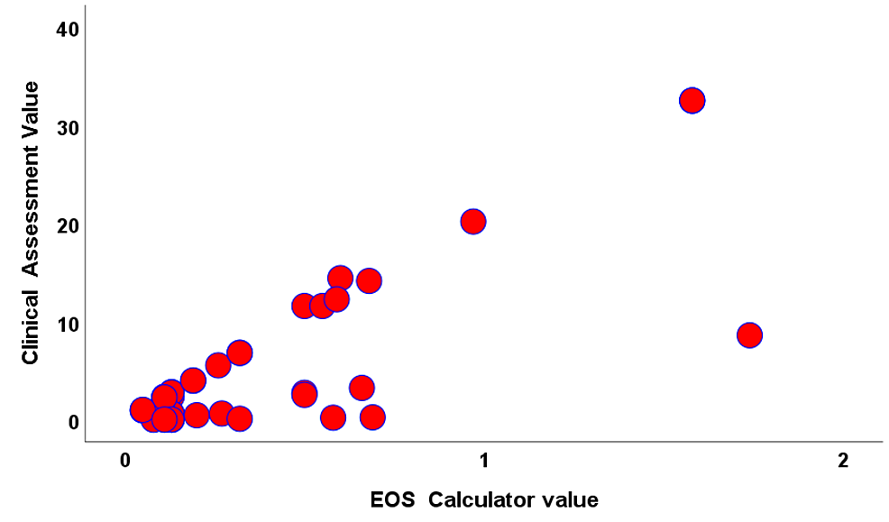 Scatter-Diagram-of-the-two-assessment-values