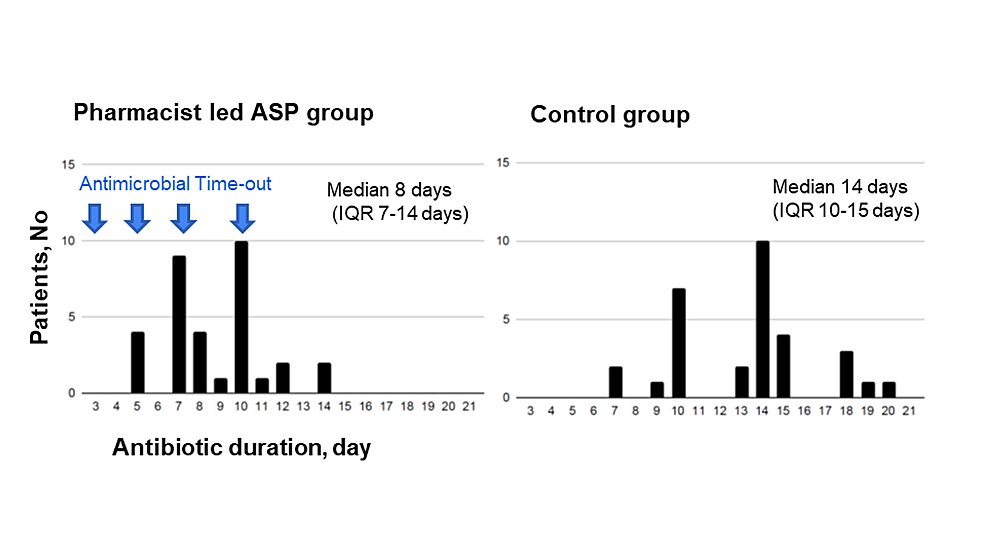 Distribution-of-the-number-of-days-of-antimicrobial-therapy
