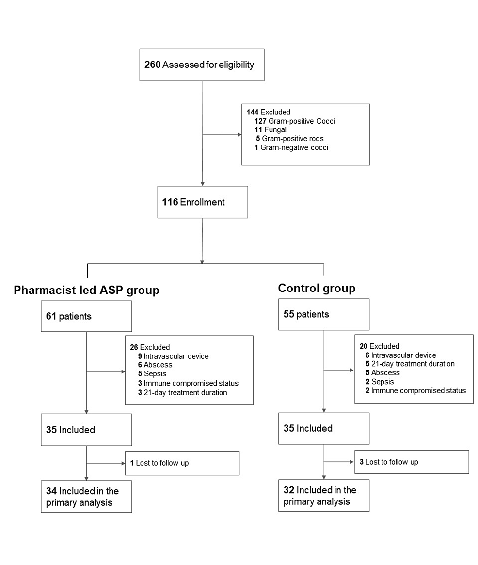 Flowchart-of-patient-selection