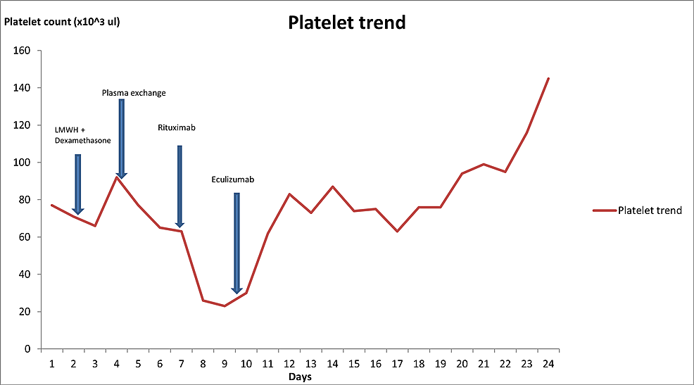 Platelet-count-trend-during-hospitalization-with-the-addition-of-every-treatment-(note:-no-platelet-transfusions-were-given).