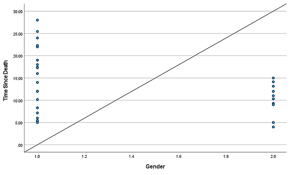 Scattered-plot-between-TSD-and-gender