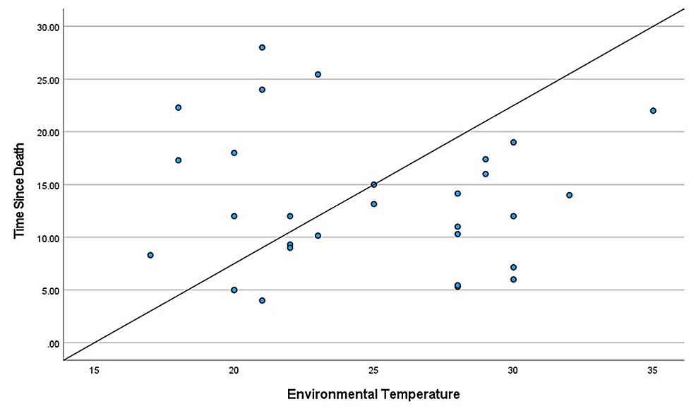 Scattered-plot-between-TSD-and-environmental-temperature
