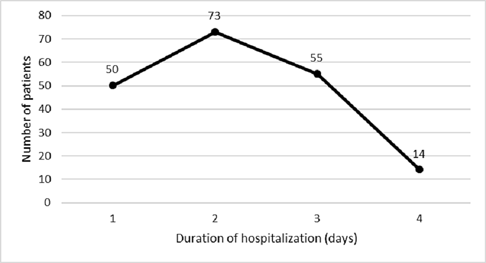 The-duration-of-hospitalization-of-192-late-adolescent-female-patients-who-underwent-different-gastrointestinal-endoscopic-procedures-for-diagnosis-of-iron-deficiency-anemia-etiology.