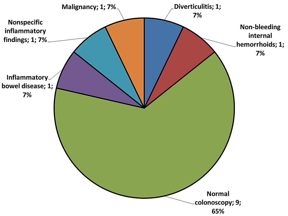 Pie-chart-of-different-upper-gastrointestinal-endoscopic-findings-of-14-late-adolescent-female-patients-who-underwent-colonoscopy-for-diagnosis-of-the-iron-deficiency-anemia-etiology.
