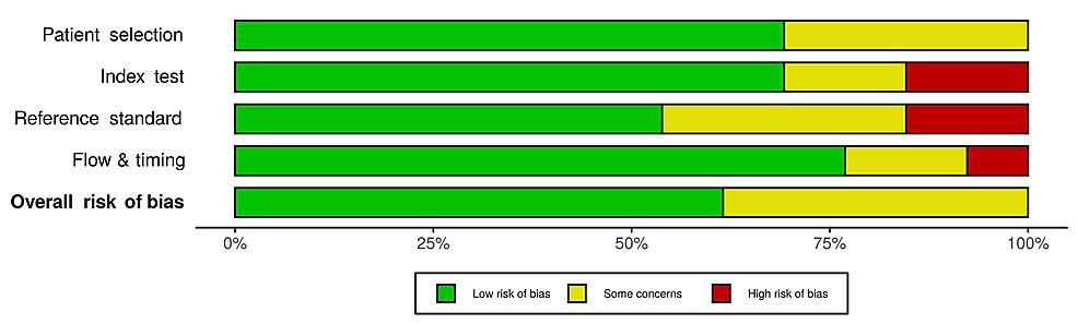 Risk-of-bias-assessment---the-revised-Quality-Assessment-of-Diagnostic-Accuracy-Studies-(QUADAS-2)-tool