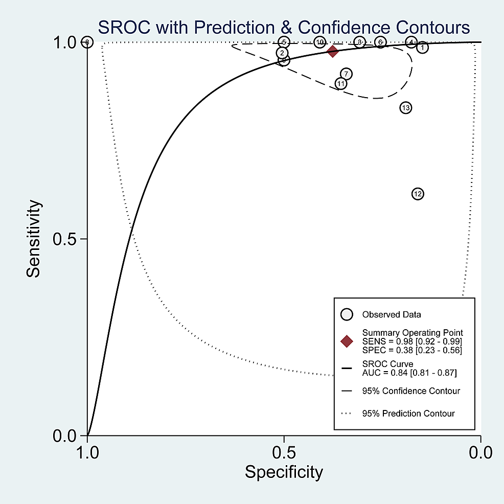 Summary-receiver-operating-characteristic-(SROC)-plot-for-PET-in-tissue-sampling.-The-number-of-studies-that-used-PET-is-shown-within-each-circle-in-tissue-sampling