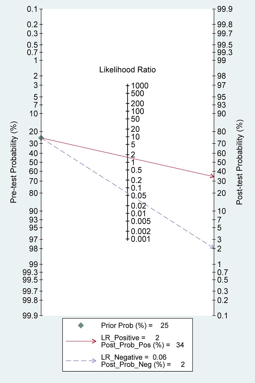 Fagan-plot-(Bayes-Nomogram)-for-tissue-sampling