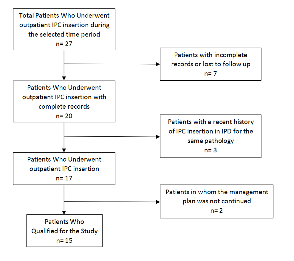 Outline-of-the-patient-selection-criteria-for-the-study