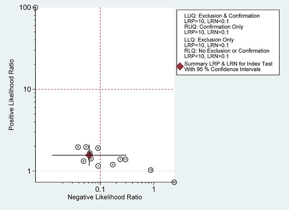 Likelihood-ratio-scattergram.-It-defines-quadrants-of-informativeness-based-on-established-evidence-based-thresholds-for-tissue-sampling