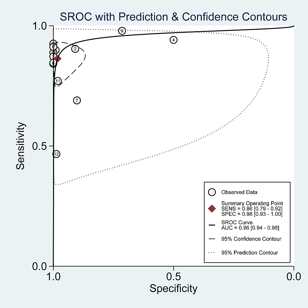 Summary-receiver-operating-characteristic-(SROC)-plot-for-PET-in-sonication-fluid-sampling.-The-number-of-studies-that-used-PET-is-shown-within-each-circle-in-sonication-fluid-sampling