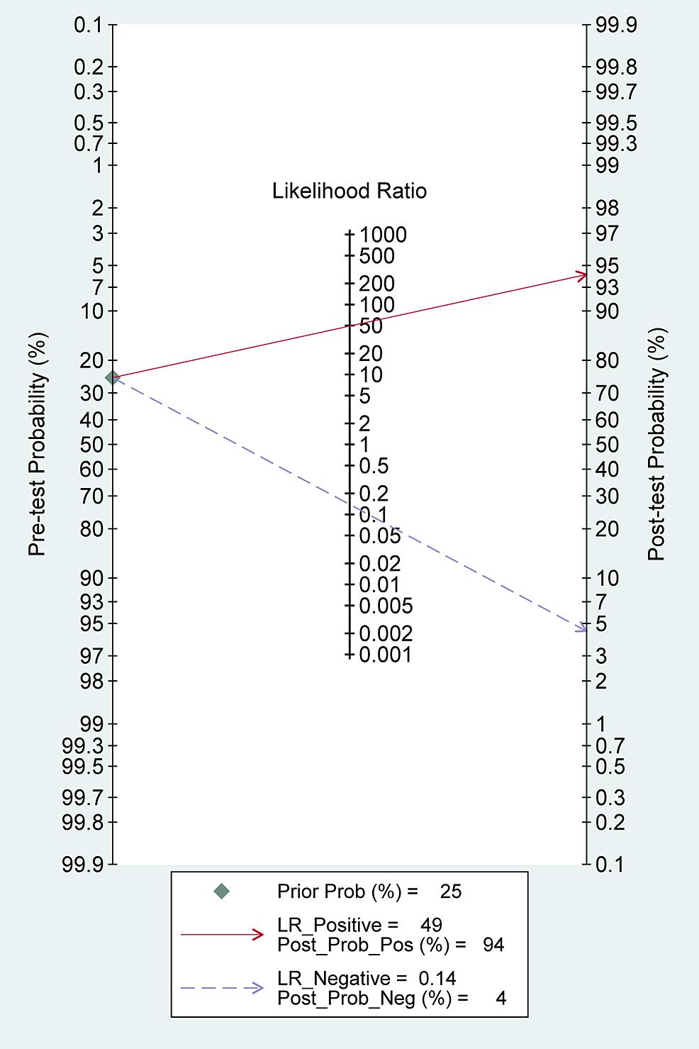 Fagan-plot-(Bayes-nomogram)-for-sonication-fluid-sampling
