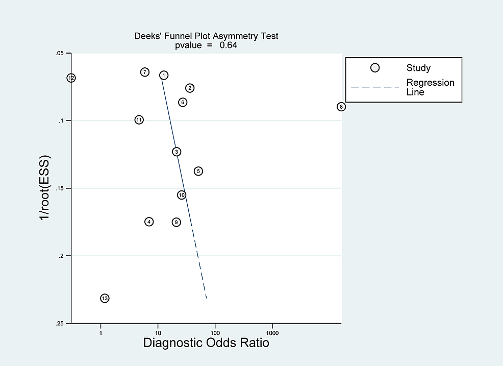 Funnel-plot-with-superimposed-regression-line-for-tissue-sampling-analysis