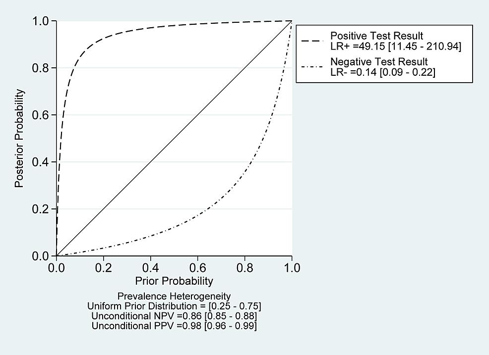 Probability-modifying-plot-for-sonication-fluid-sampling-analysis