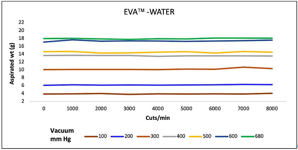 Aspiration-of-water-(g)-as-a-function-of-cut-rate-and-vacuum-pressure-for-the-EVA-vitrectomy-system