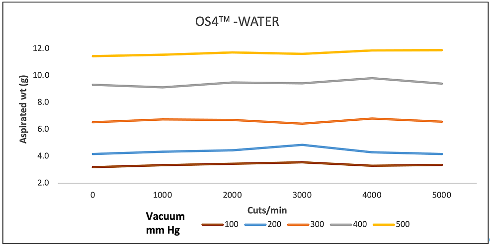 Aspiration-of-water-(g)-as-a-function-of-cut-rate-and-vacuum-pressure-for-the-OS4-vitrectomy-system