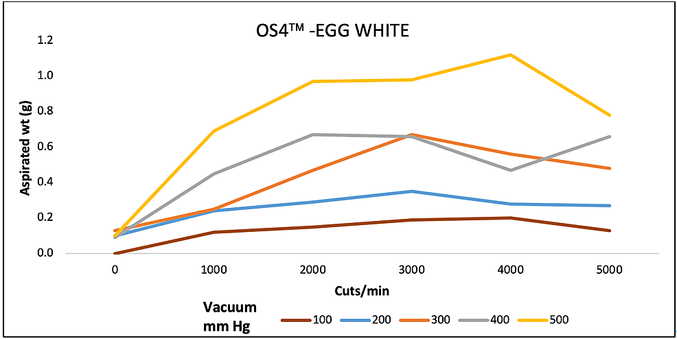 Aspiration-of-egg-white-(g)-as-a-function-of-cut-rate-and-vacuum-pressure-for-the-OS4-vitrectomy-system