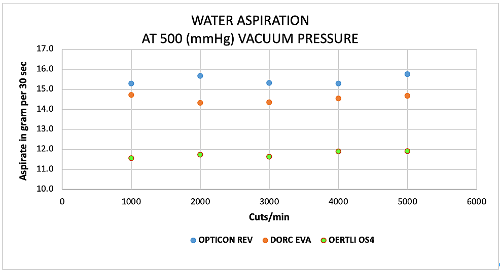 Scatter-plots-analysis-of-the-aspiration-of-water-(g)-as-a-function-of-cut-rate-and-vacuum-pressure-at-500-mmHg-for-the-EVA®,-REVOLUTION®,-and-OS4®-vitrectomy-systems
