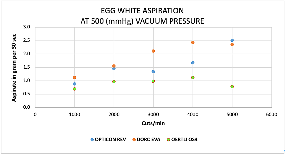 Scatter-plots-analysis-of-the-aspiration-of-egg-albumin-(g)-as-a-function-of-cut-rate-and-vacuum-pressure-at-500-mmHg-for-the-EVA®,-REVOLUTION®,-and-OS4®-vitrectomy-systems