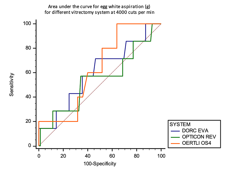 Area-under-the-curve-analysis-at-4000-CPM-against-the-aspirated-mass-of-egg-white-in-grams