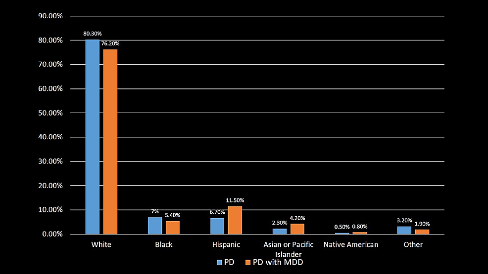 Distribution-of-Parkinson's-disease-and-Parkinson's-disease-with-major-depressive-disorder-patients-by-the-race.