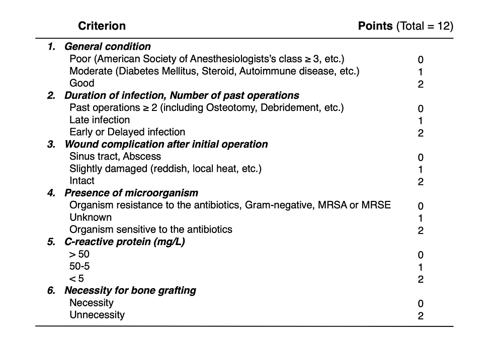 Pre-operative-scoring-system-to-assess-the-risk-of-recurrent-infection.
