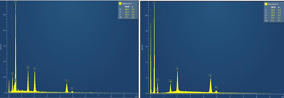 Electron-dispersive-spectroscopy-atomic-mappings-of-(A)-noncoated-and-(B)-coated-medical-screws-(IS-7.5).