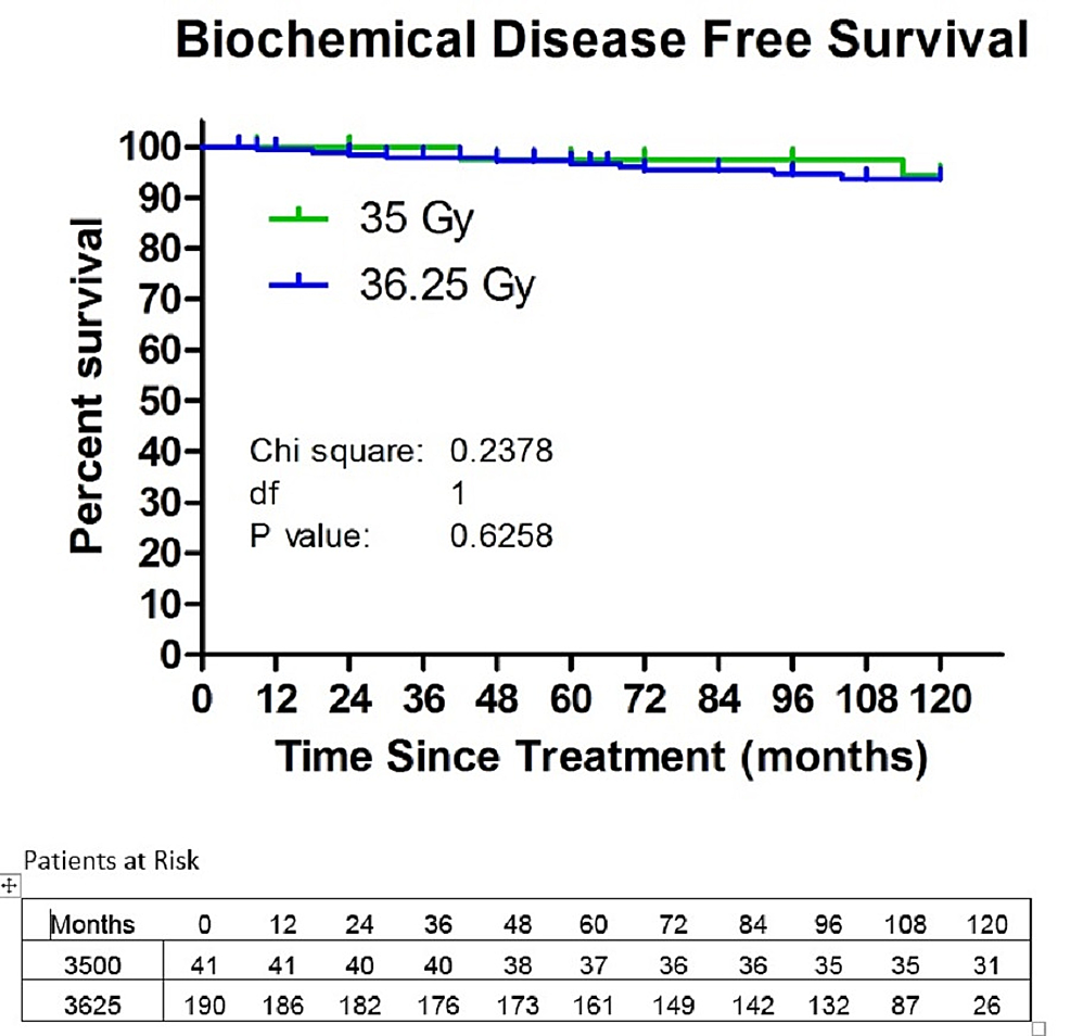 Biochemical-disease-free-survival-(BDFS)-in-the-patients-treated-with-35-or-36.25-Gy.-The-10-year-Kaplan-Meier-estimate-of-BDFS-was-94.4%-for-the-patients-treated-with-35-Gy-and-93.4%-for-the-patients-treated-with-36.25-Gy.
