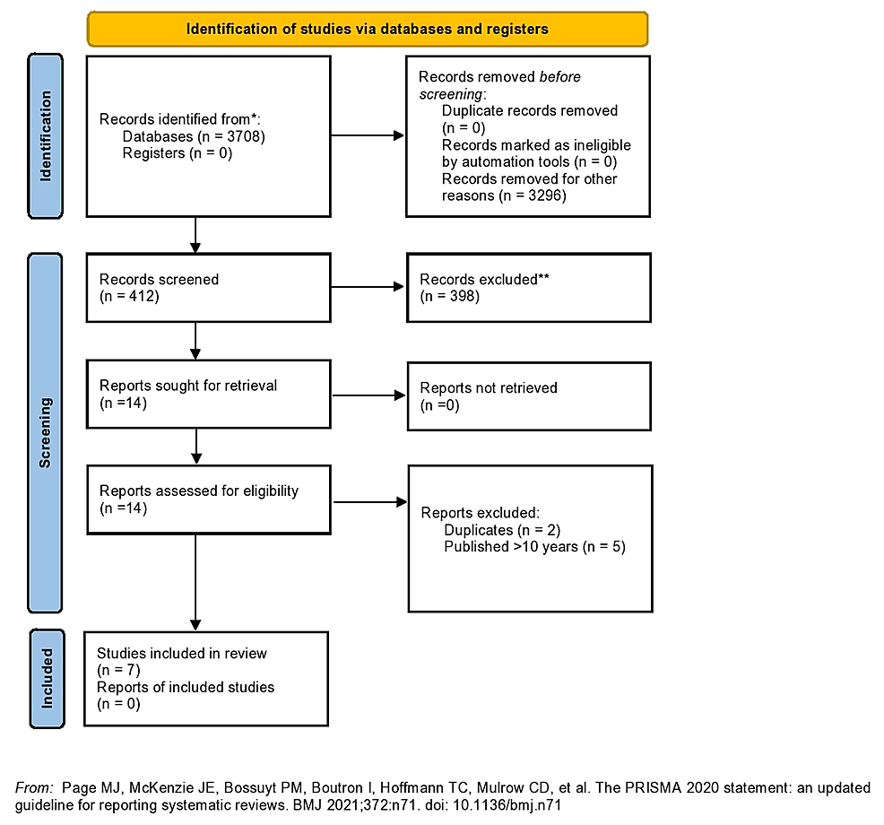 PRISMA-2020-flow-diagram-for-systematic-reviews