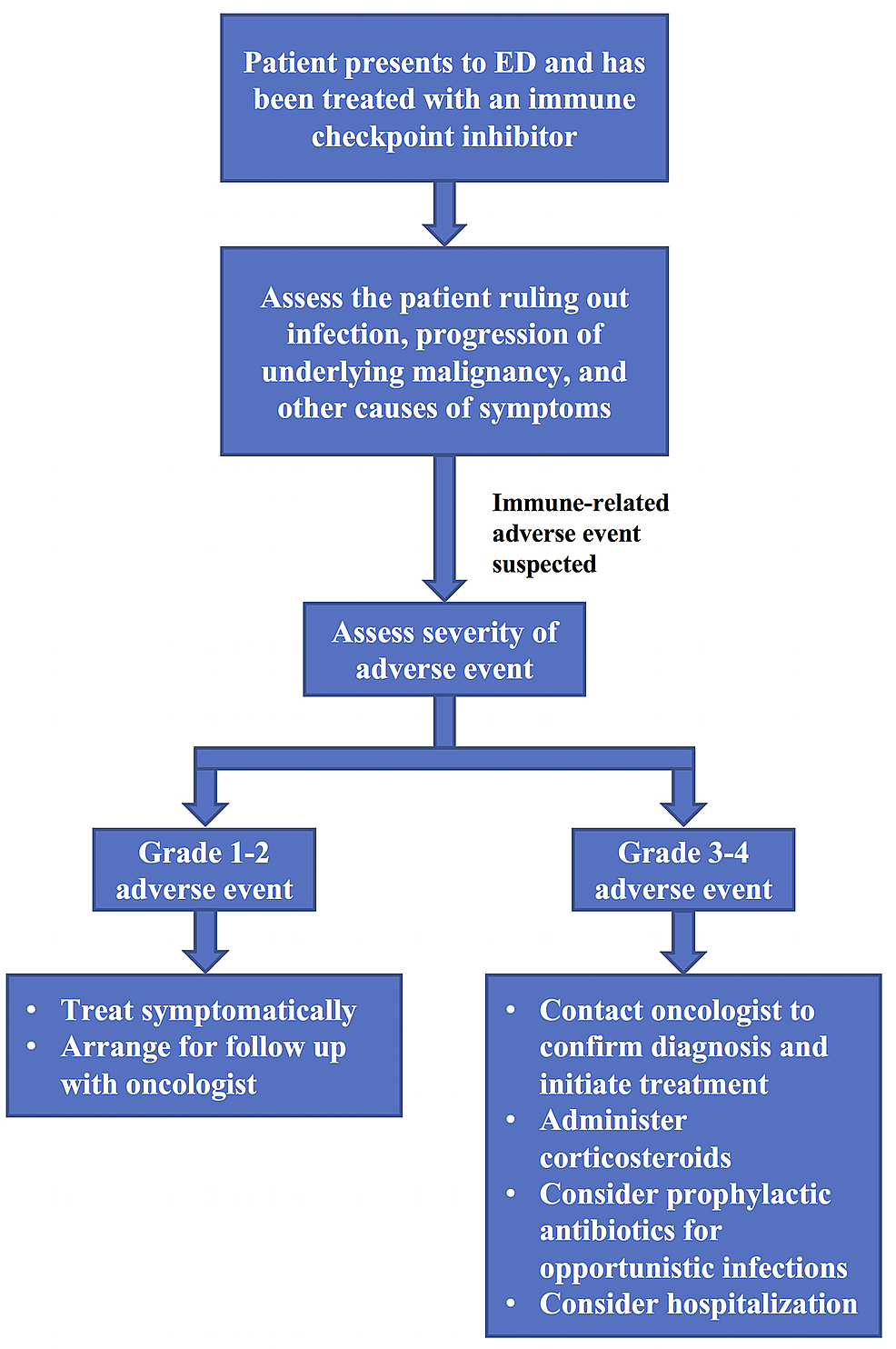 Emergency-department-management-of-a-patient-on-an-immune-checkpoint-inhibitor