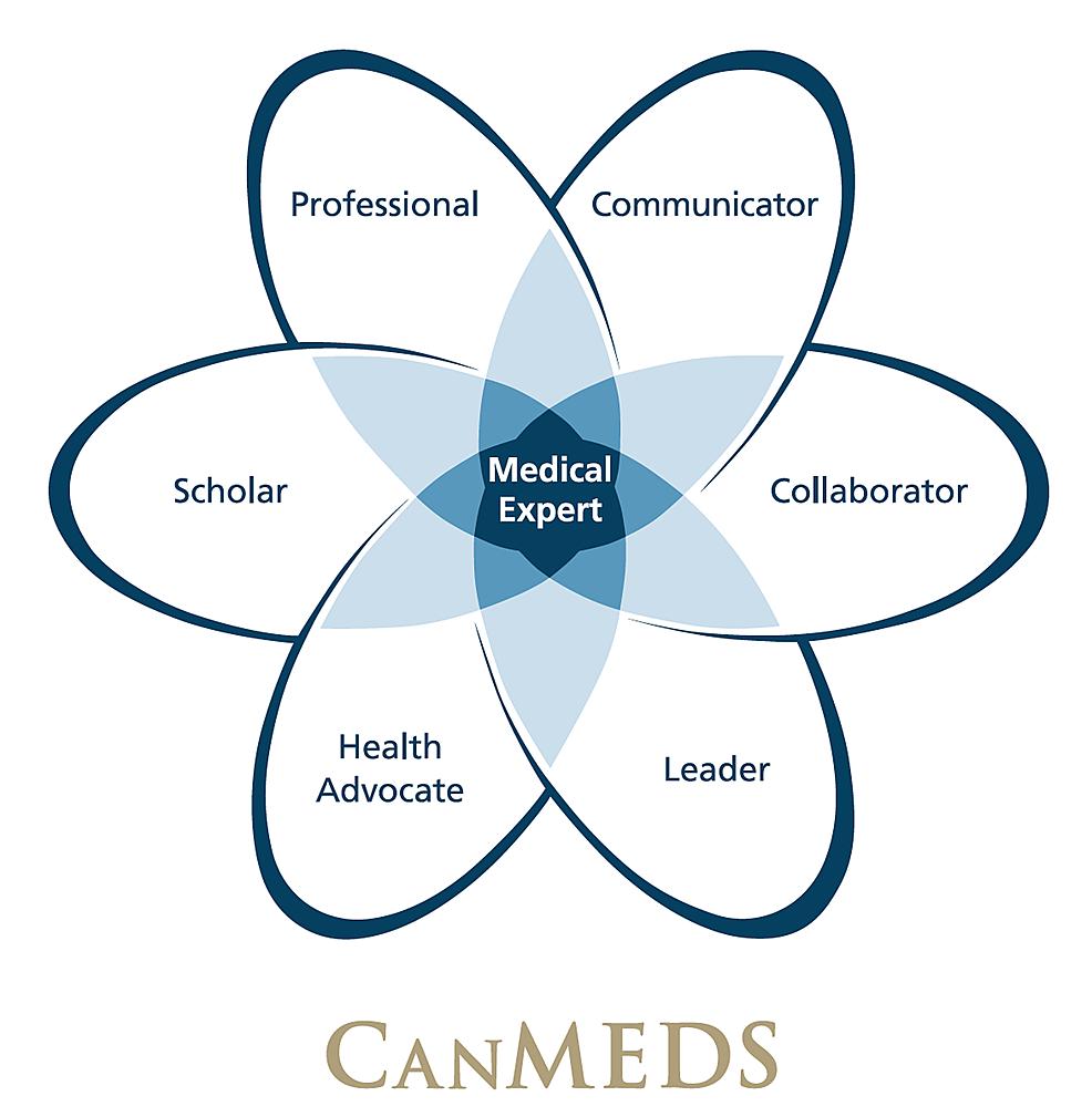 CanMEDS-Framework