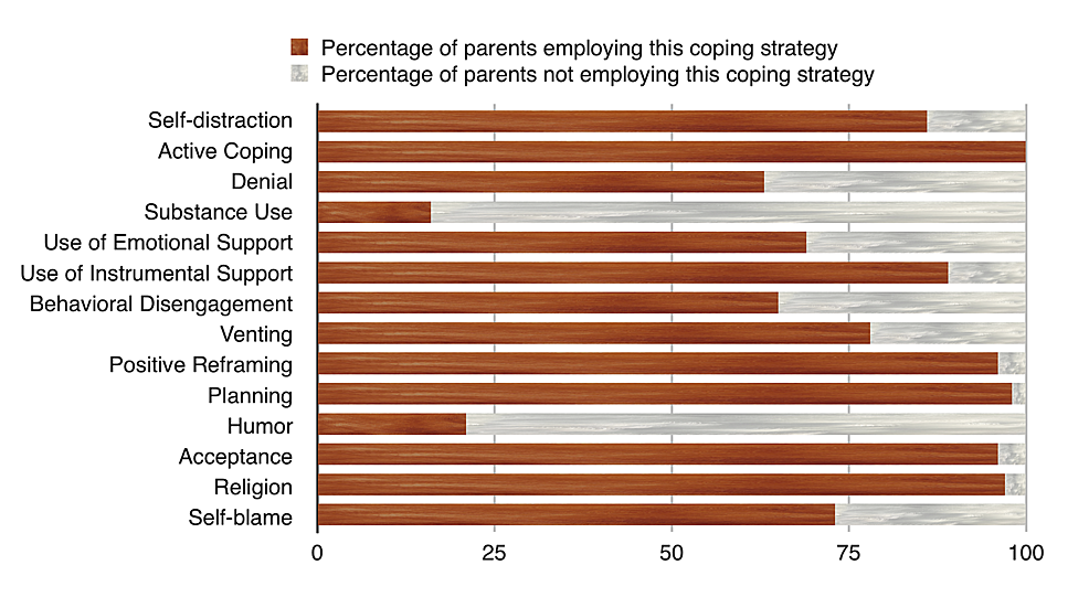 Coping-strategies-used-by-parents
