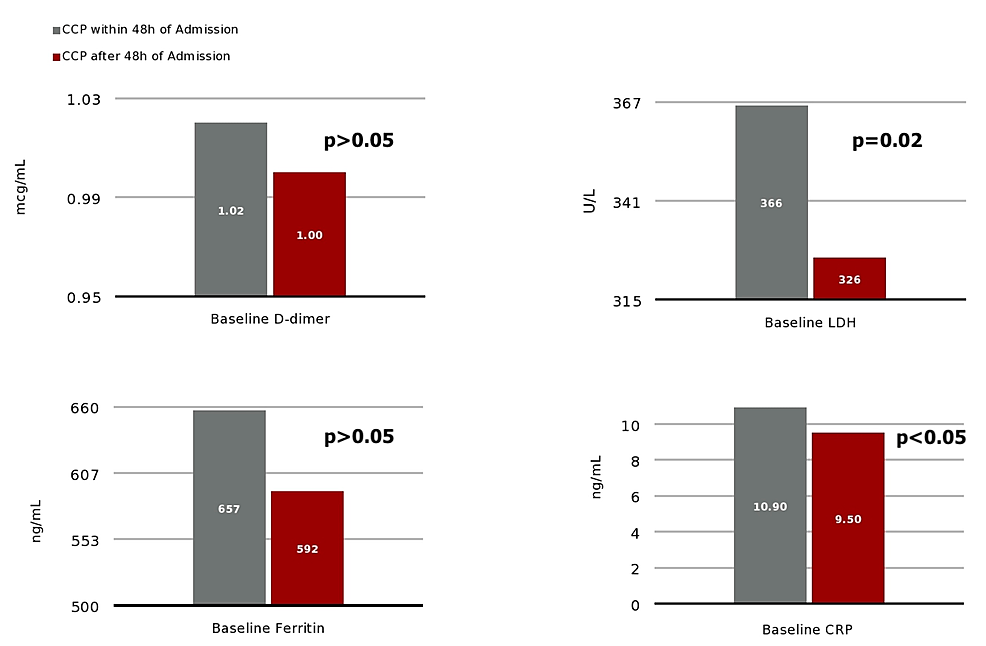 Baseline-values-for-D-dimer,-LDH,-ferritin-and-CRP,-respectively,-for-patients-who-received-CCP-within-48h-of-admission-vs.-48h-after-admission.