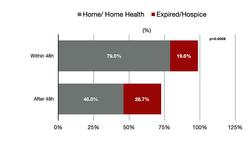 Percentage-of-patients-discharged-home/home-health-vs.-expired/hospice.