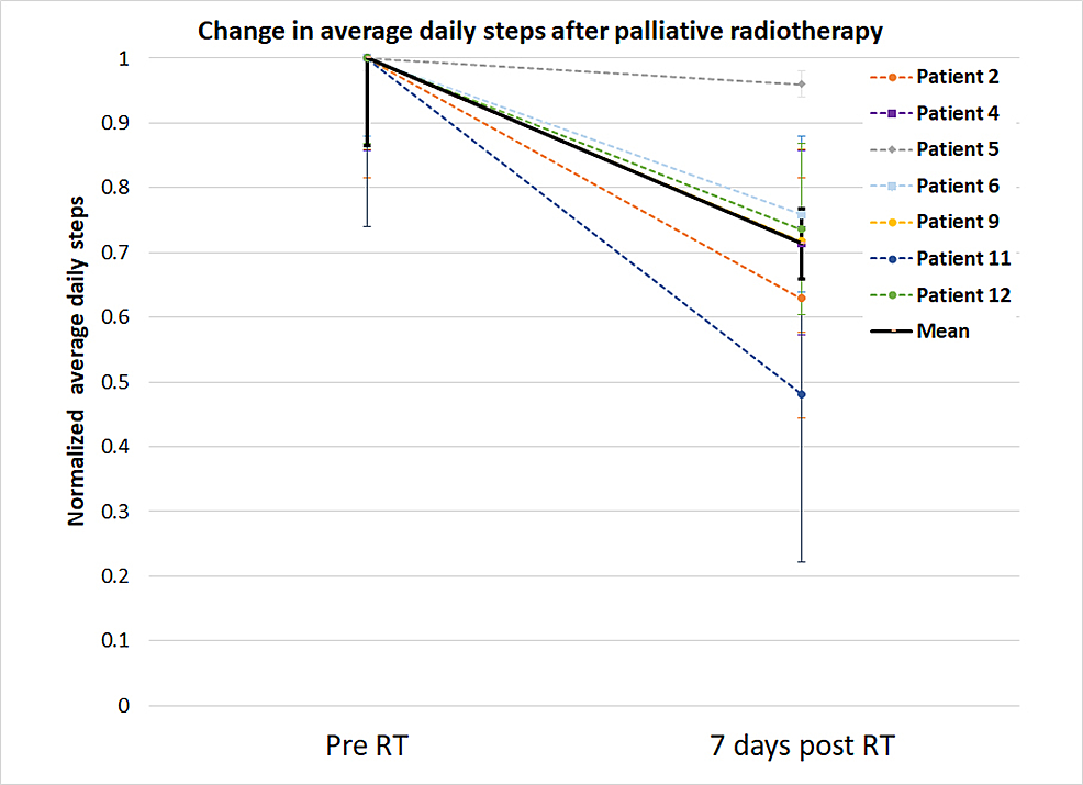 An-average-number-of-daily-steps-normalized-to-the-patient-activity-level-prior-to-the-radiotherapy.