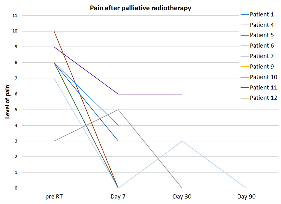 The-patients'-pain-level-prior-to-and-after-the-palliative-radiotherapy.
